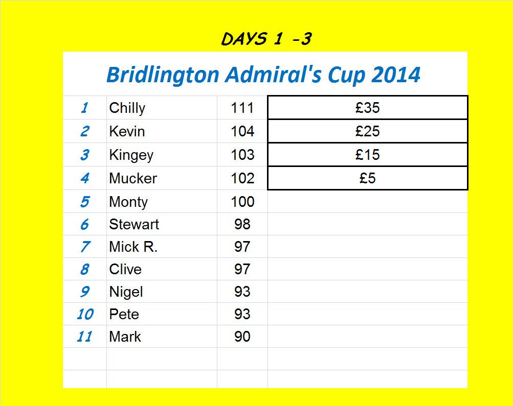 Admirals Cup
