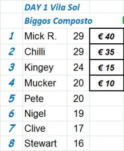 Biggos Day 1