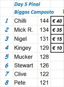 Biggos Day 5