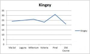 Kingy stat