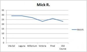 Mick r Stat