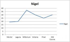 Nigel Stat