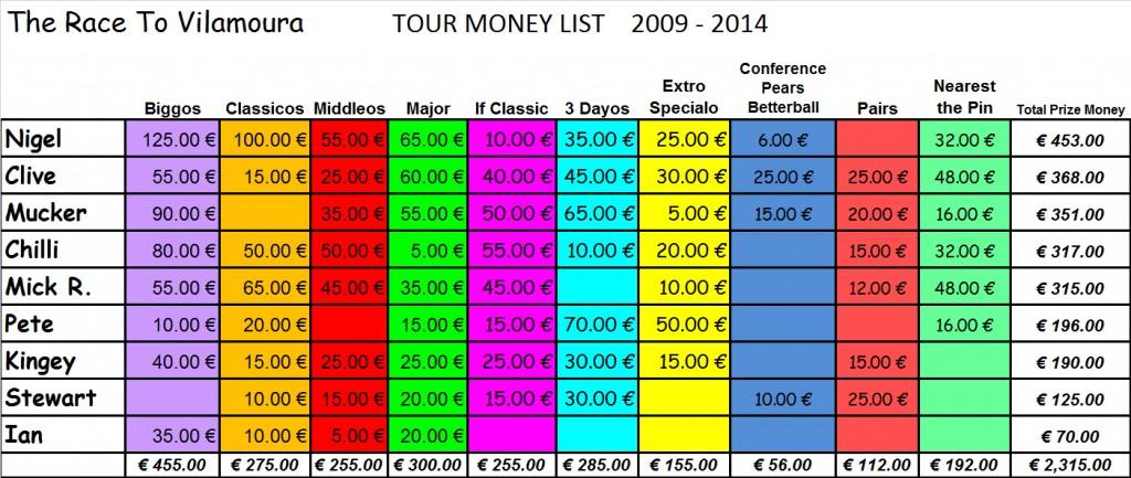Tour Money List