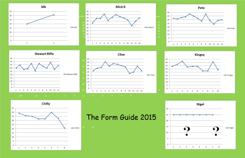 Form Guide 2015
