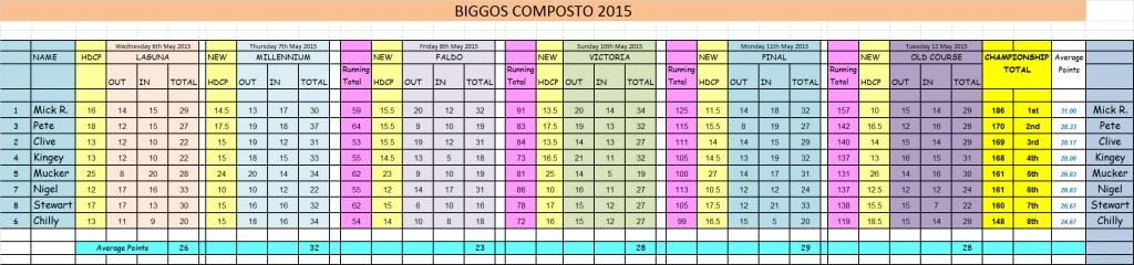 Biggos 2015