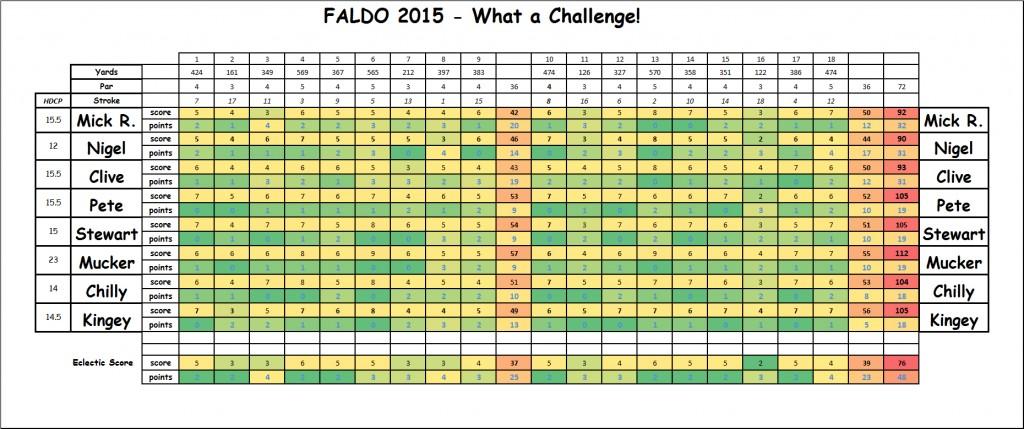 Faldo scores