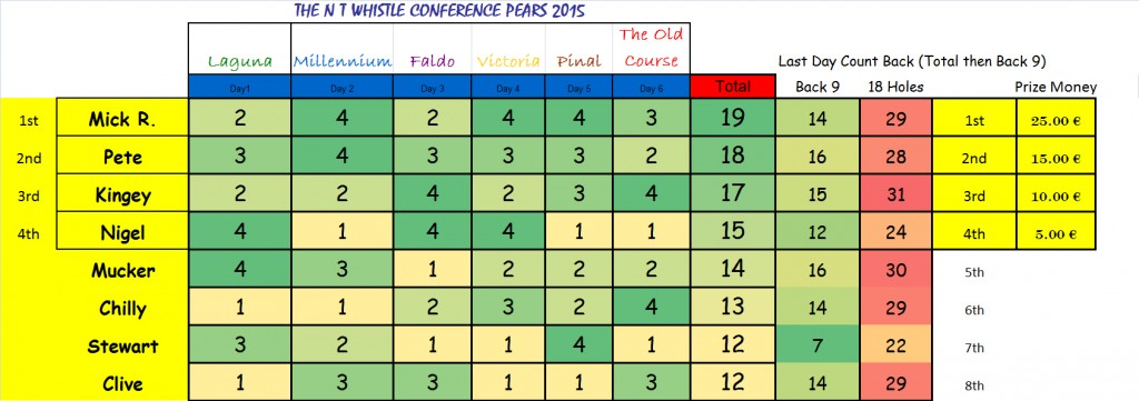 Conference Pairs 2015