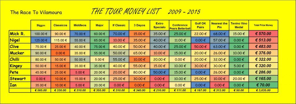 Money List 2016