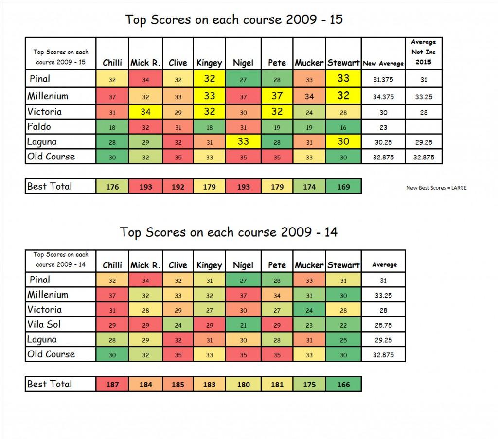 Top Scores 2009-15
