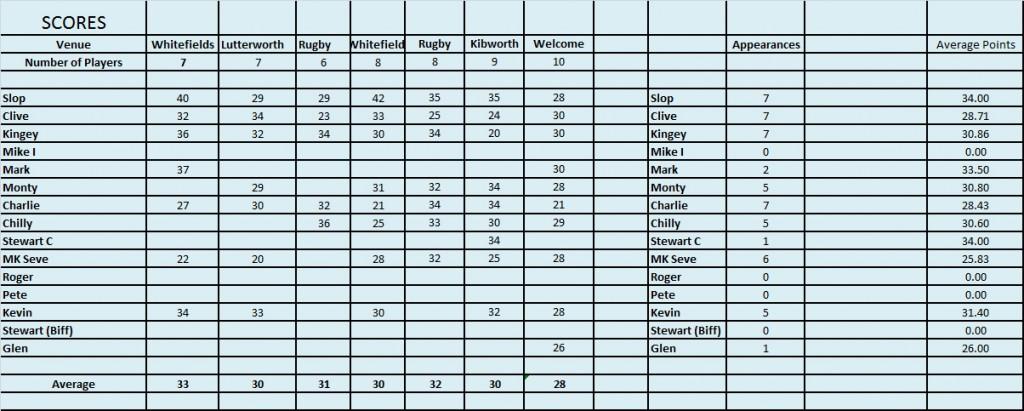 Scores March 2016
