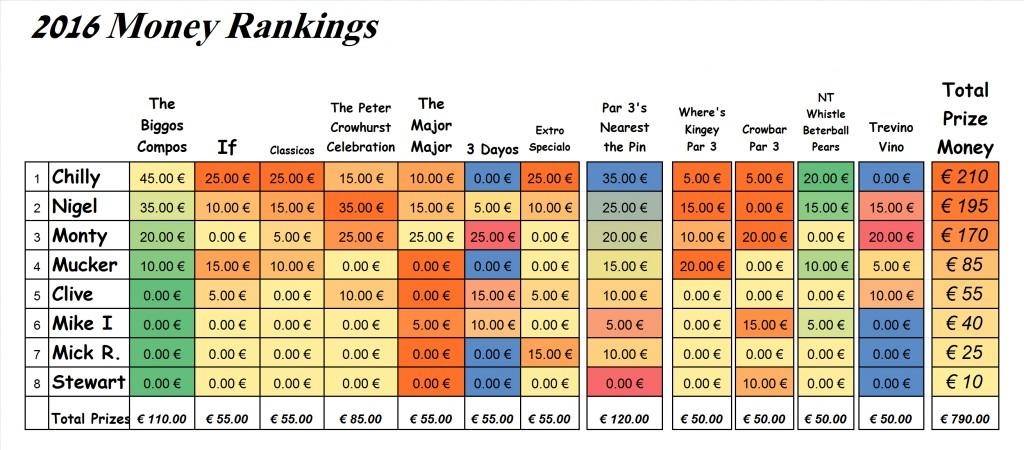 2016 Money rankings
