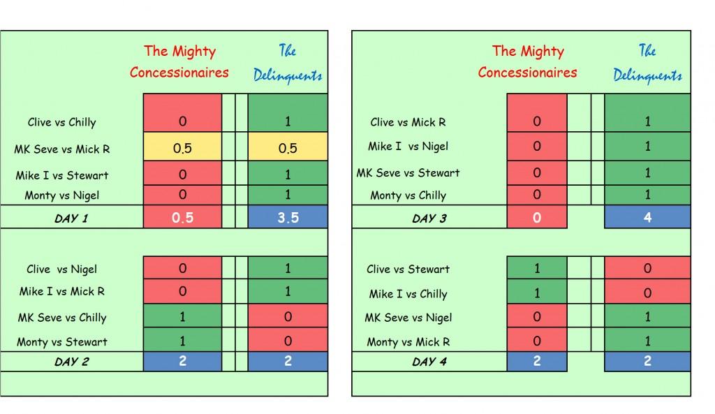 Consessionaires scores